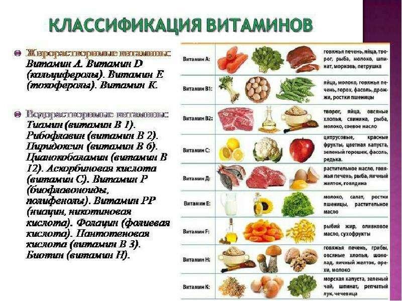 Низкомолекулярные органические соединения витамины, слайд 10