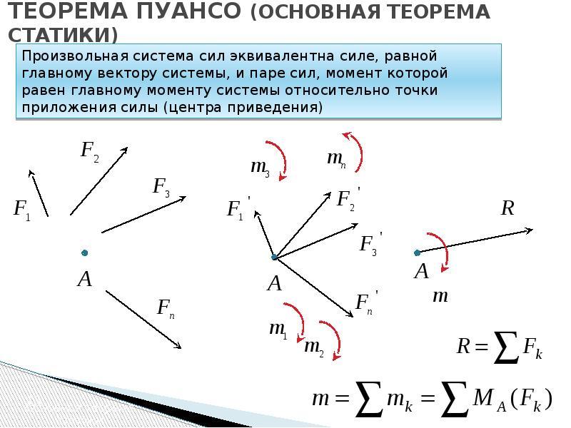 ТЕОРЕМА ПУАНСО (ОСНОВНАЯ ТЕОРЕМА СТАТИКИ)