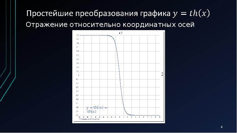 Отражение относительно координатных осей Отражение относительно координатных осей