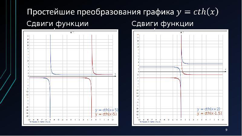 Сдвиги функции вправо/влево Сдвиги функции вправо/влево