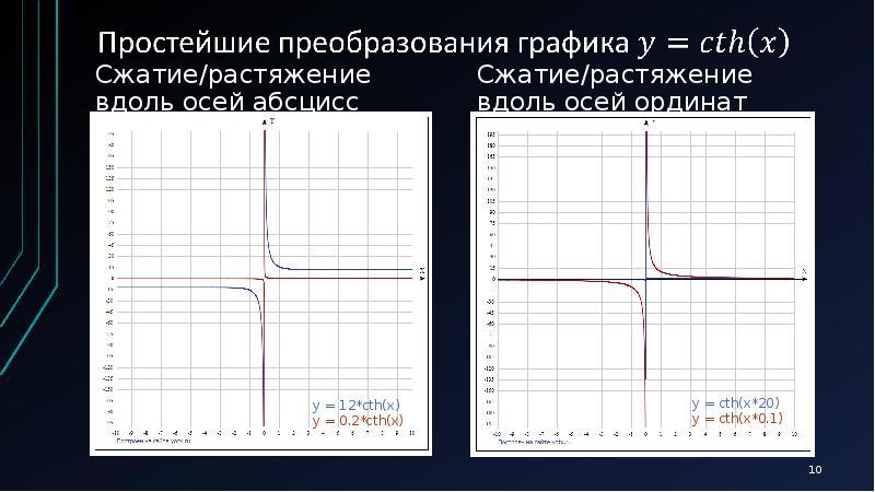 Сжатие/растяжение вдоль осей абсцисс Сжатие/растяжение вдоль осей абсцисс