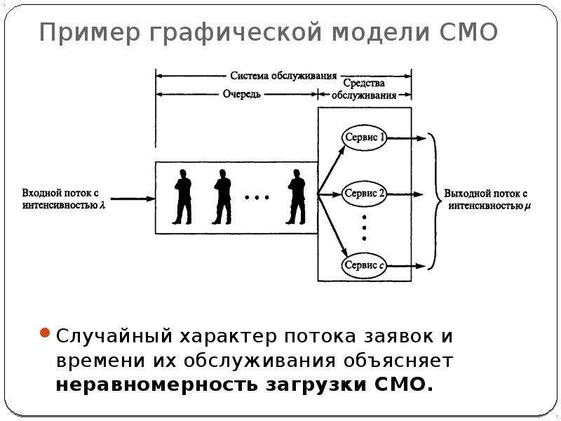 Пример графической модели СМО Случайный характер потока заявок и времени их обслуживания объясняет н