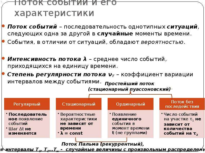 Поток событий и его характеристики Поток событий – последовательность однотипных ситуаций, следующих