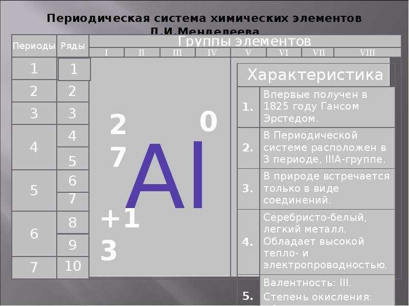 Алюминий, его физические и химические свойства, слайд 9