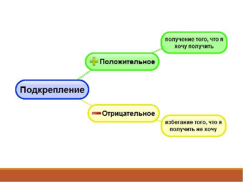 Усиление и ослабление поведения, слайд 21