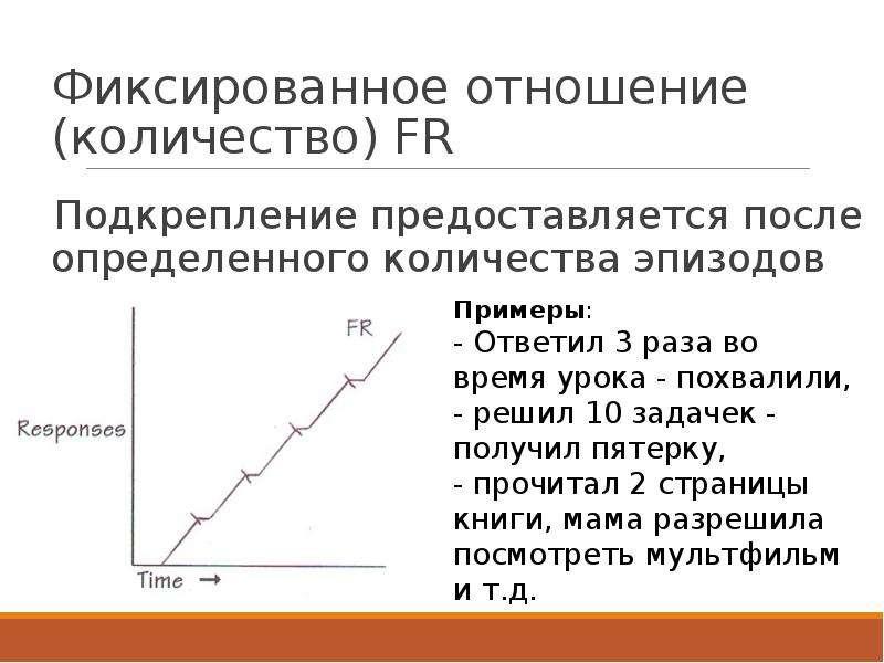 Фиксированное отношение (количество) FR Подкрепление предоставляется после определенного количества