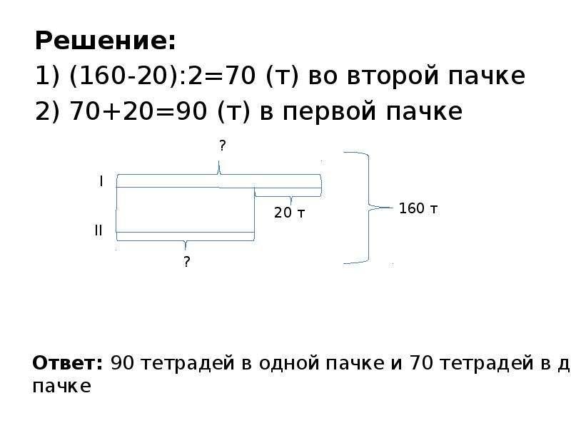 Решение: Решение: 1) (160-20):2=70 (т) во второй пачке 2) 70+20=90 (т) в первой пачке