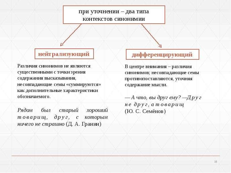 Синонимия. Подходы к изучению синонимии, слайд 16
