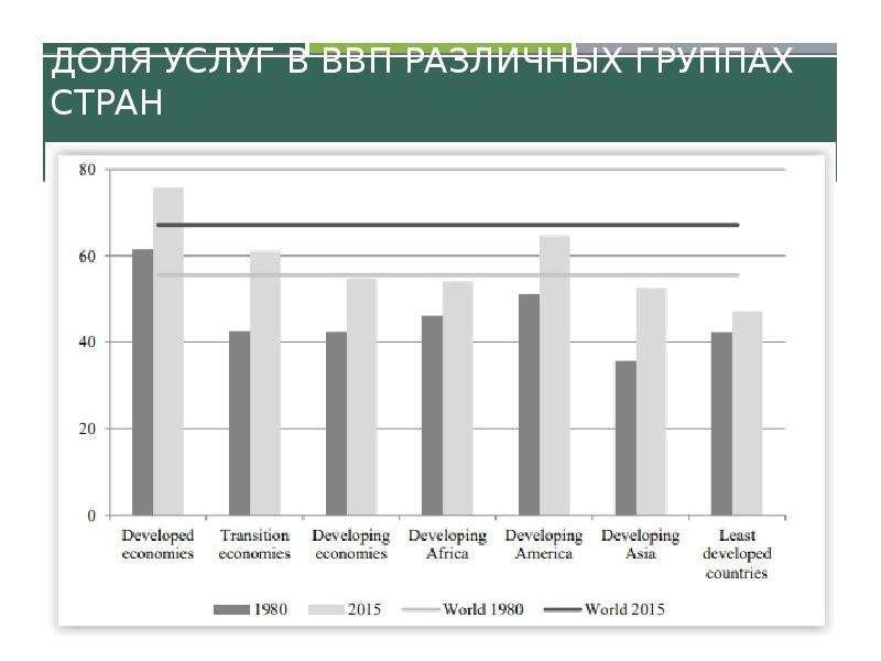 Доля услуг в ВВП различных группах стран