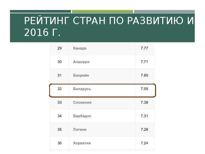 Рейтинг стран по развитию ИКТ, 2016 г.