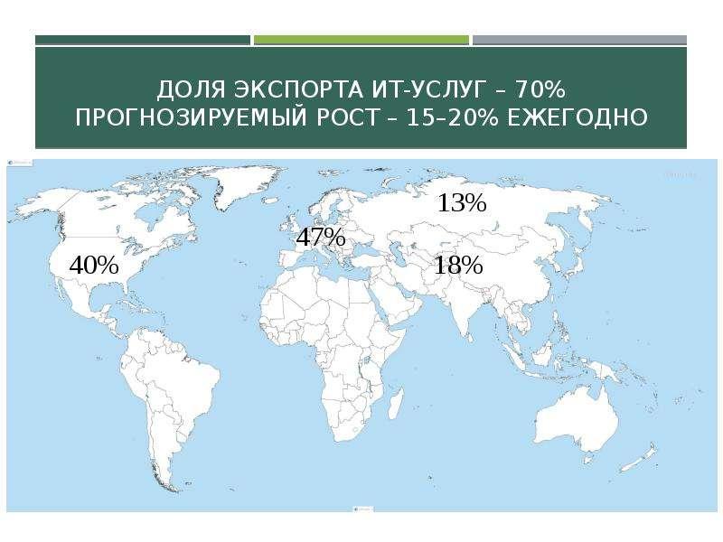 Доля экспорта ИТ-услуг – 70% Прогнозируемый рост – 15–20% ежегодно