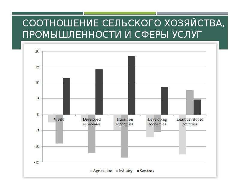 Соотношение сельского хозяйства, промышленности и сферы услуг