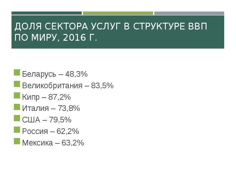 Доля сектора услуг в структуре ВВП по миру, 2016 г. Беларусь – 48,3% Великобритания – 83,5% Кипр – 8