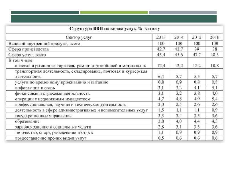 Развитие сектора услуг как фактор и возможность экономического роста РБ, слайд 5