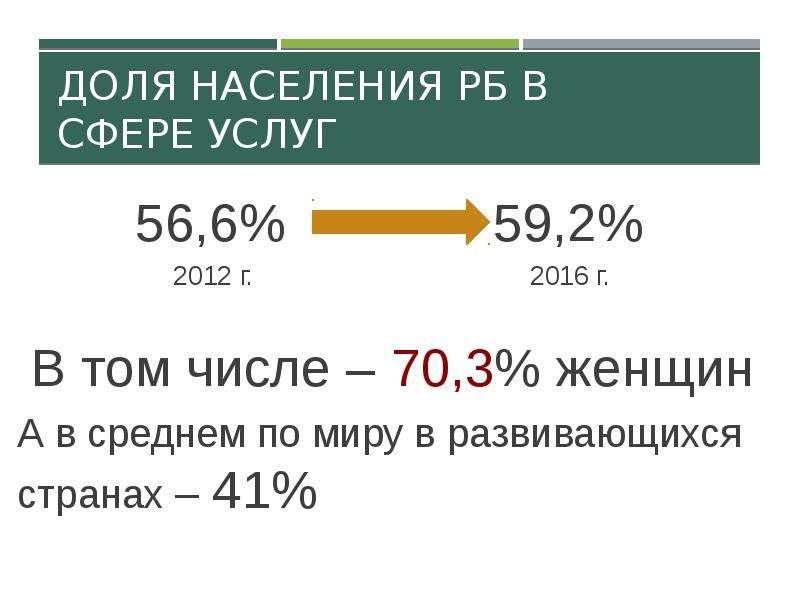 Доля населения РБ в сфере услуг 56,6% 59,2% 2012 г. 2016 г. В том числе – 70,3% женщин А в среднем п