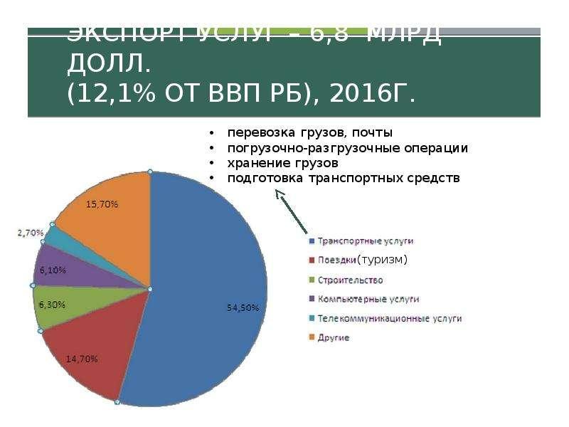 Экспорт услуг – 6,8 млрд долл. (12,1% от ВВП РБ), 2016г.