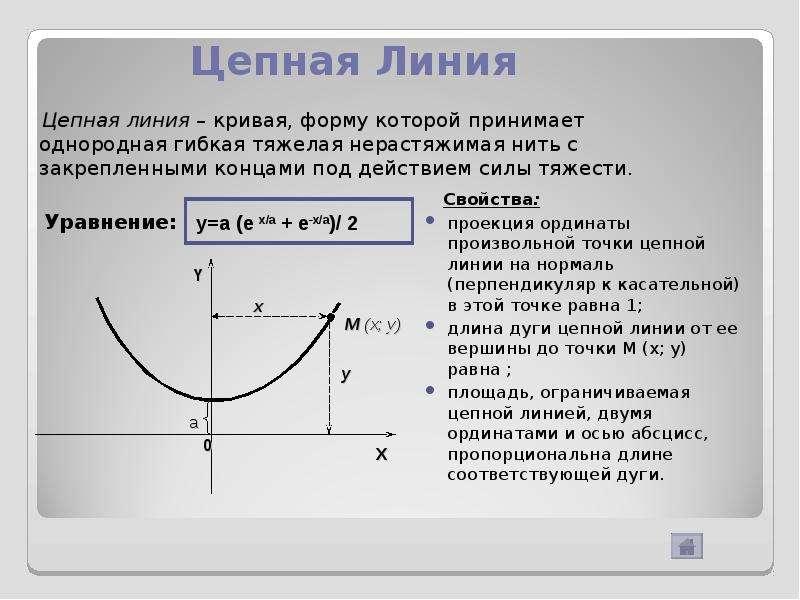Цепная Линия Свойства: проекция ординаты произвольной точки цепной линии на нормаль (перпендикуляр к
