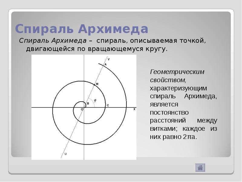 Спираль Архимеда Спираль Архимеда – спираль, описываемая точкой, двигающейся по вращающемуся кругу.