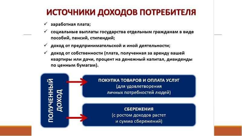 Рациональное экономическое поведение собственника, работника, потребителя, семьянина, гражданина, слайд 11