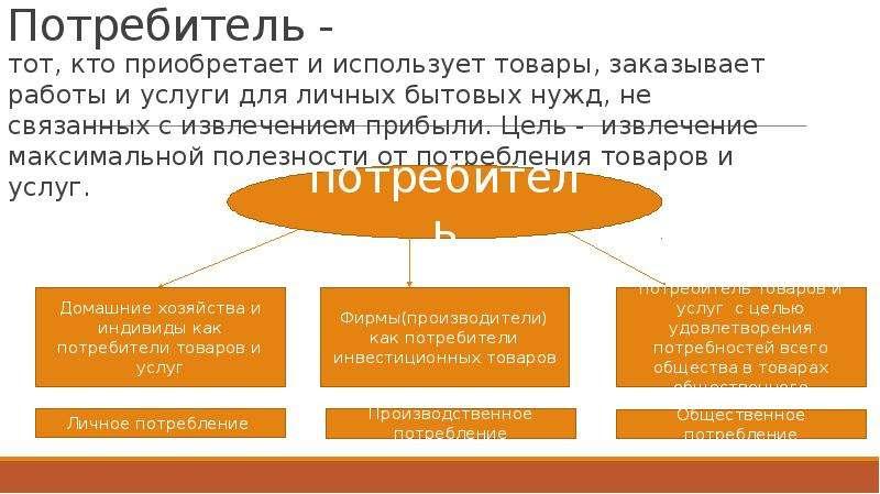 Потребитель - тот, кто приобретает и использует товары, заказывает работы и услуги для личных бытовы