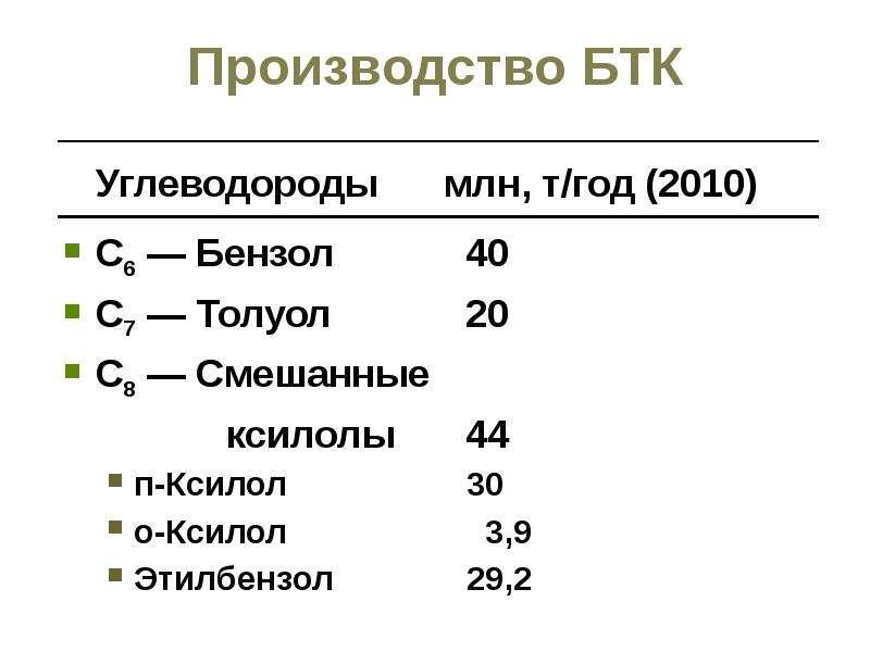 Производство БТК Углеводороды млн, т/год (2010) С6 — Бензол 40 С7 — Толуол 20 С8 — Смешанные ксилолы