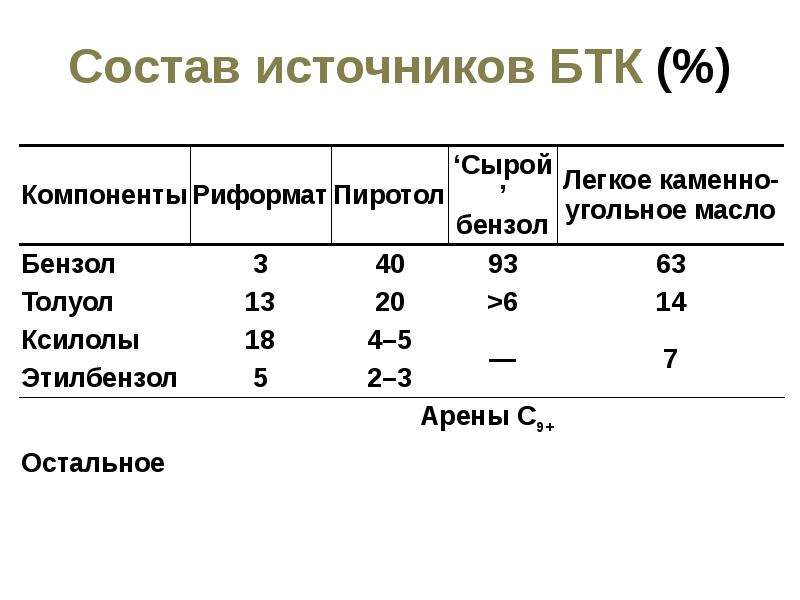Состав источников БТК (%)