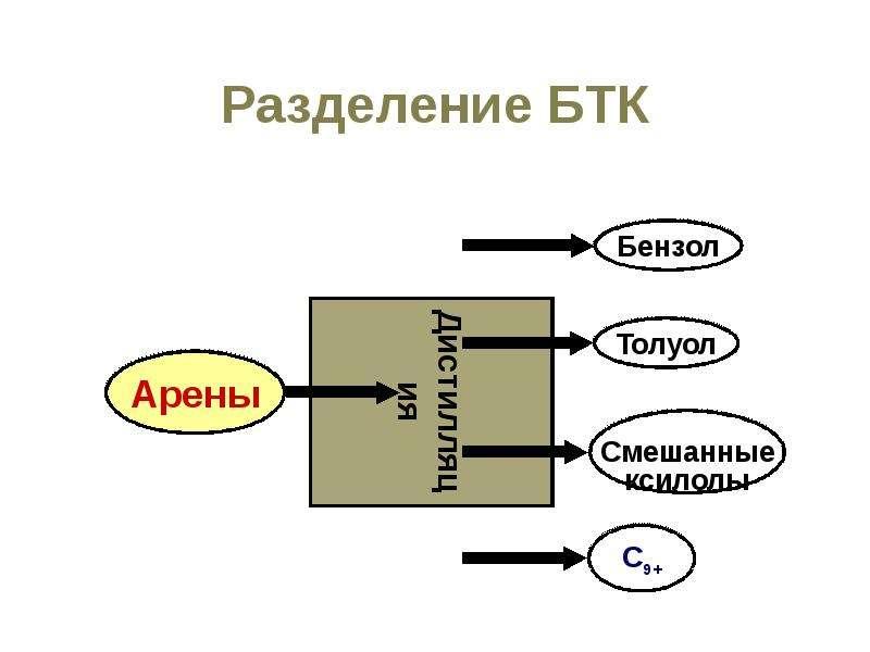 Разделение БТК
