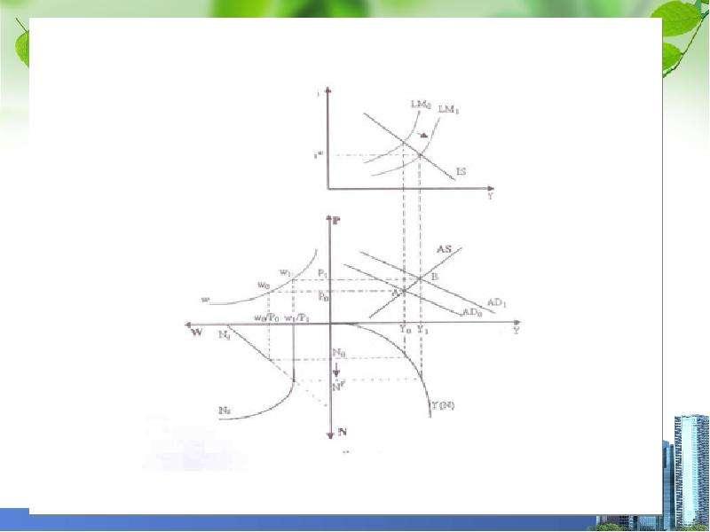 Общее макроэкономическое равновесие, слайд 16