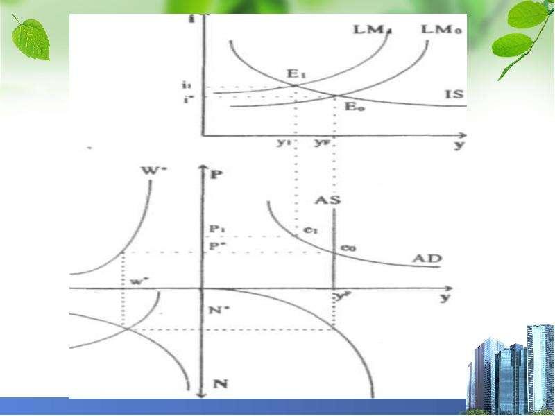 Общее макроэкономическое равновесие, слайд 27