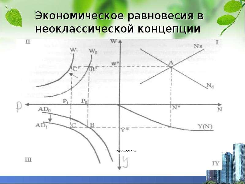 Экономическое равновесия в неоклассической концепции