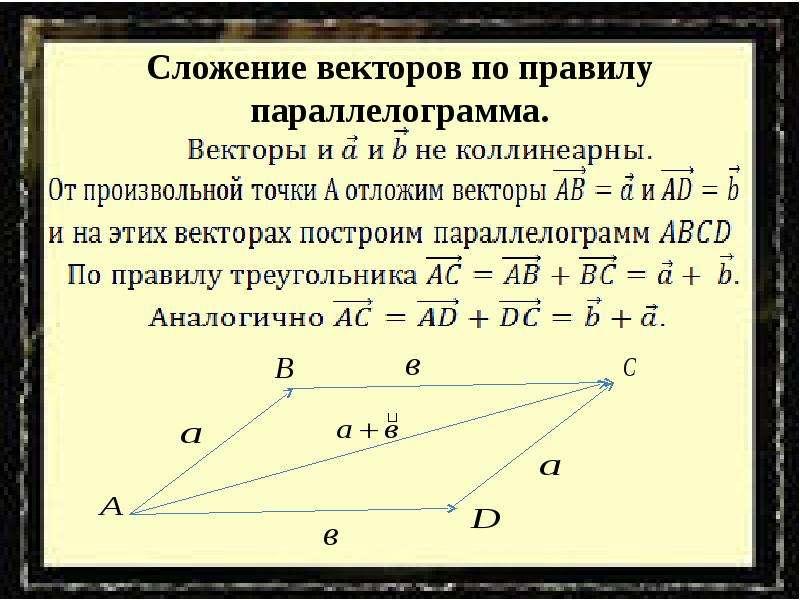Сложение векторов по правилу параллелограмма.