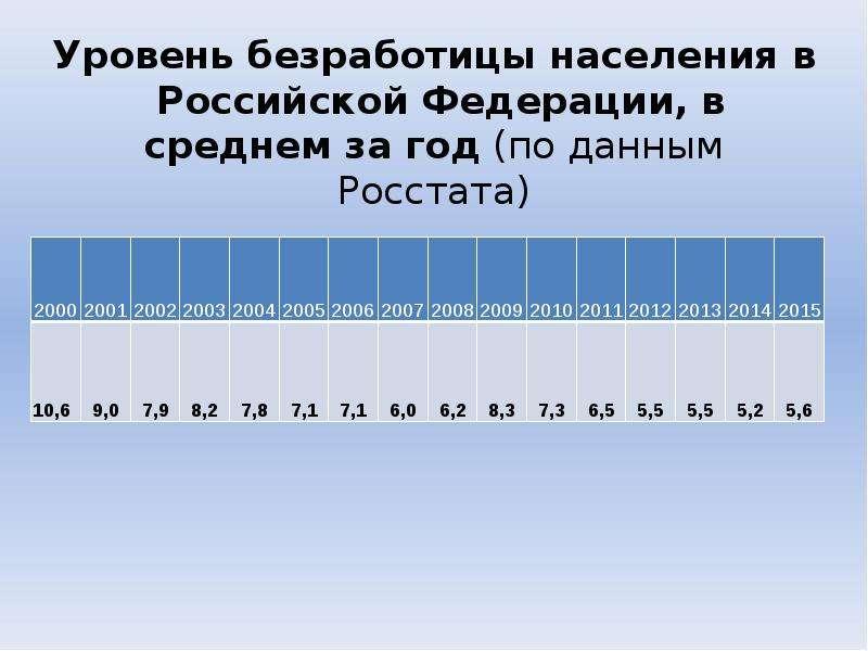 Уровень безработицы населения в Российской Федерации, в среднем за год (по данным Росстата)