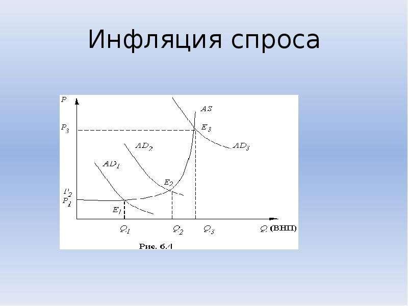 Инфляция спроса