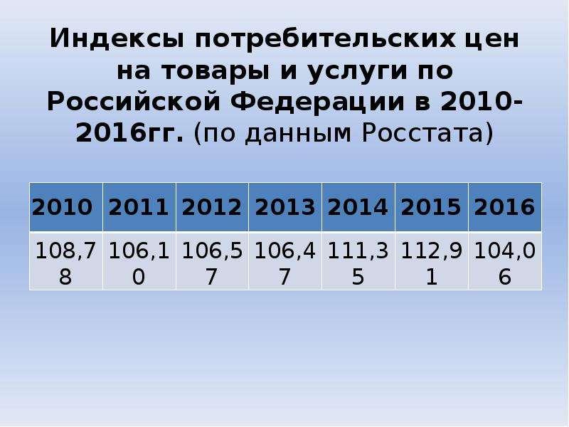 Индексы потребительских цен на товары и услуги по Российской Федерации в 2010-2016гг. (по данным Рос