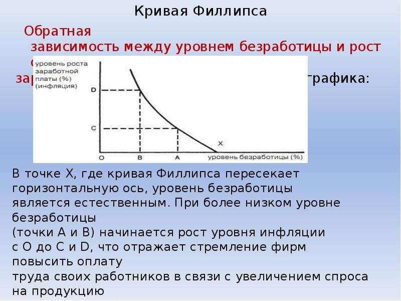 Кривая Филлипса Обратная зависимость между уровнем безработицы и ростом зарплаты и цен, представленн