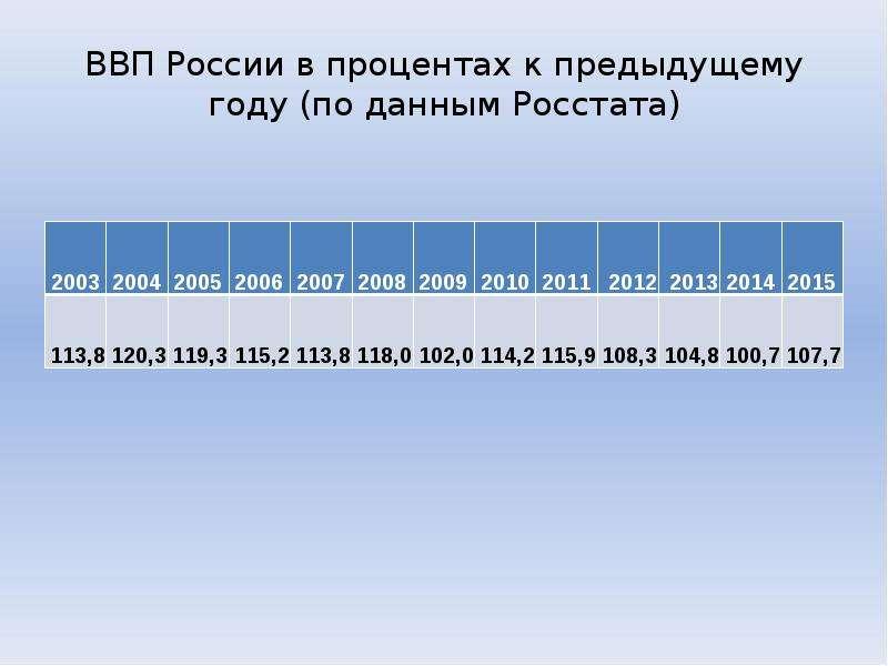 ВВП России в процентах к предыдущему году (по данным Росстата)