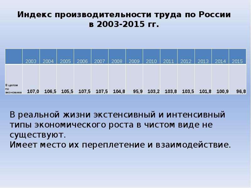 Индекс производительности труда по России в 2003-2015 гг.
