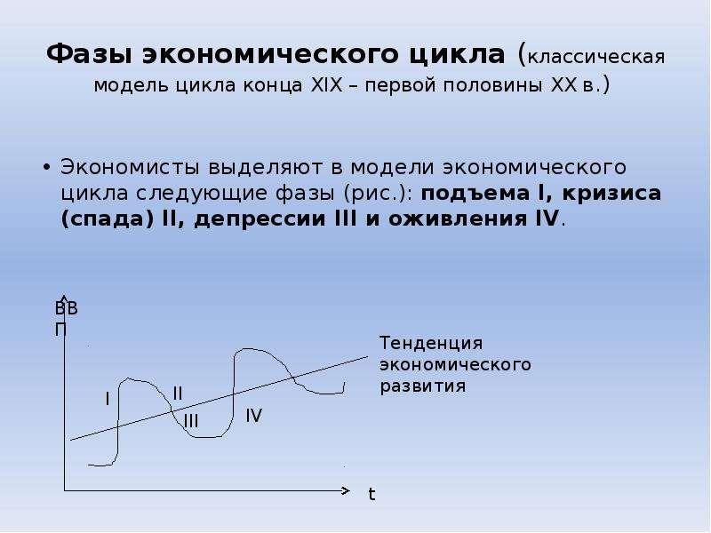 Фазы экономического цикла (классическая модель цикла конца XIX – первой половины XX в. ) Экономисты