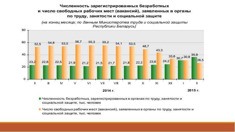 Государственная политика занятости, слайд 11