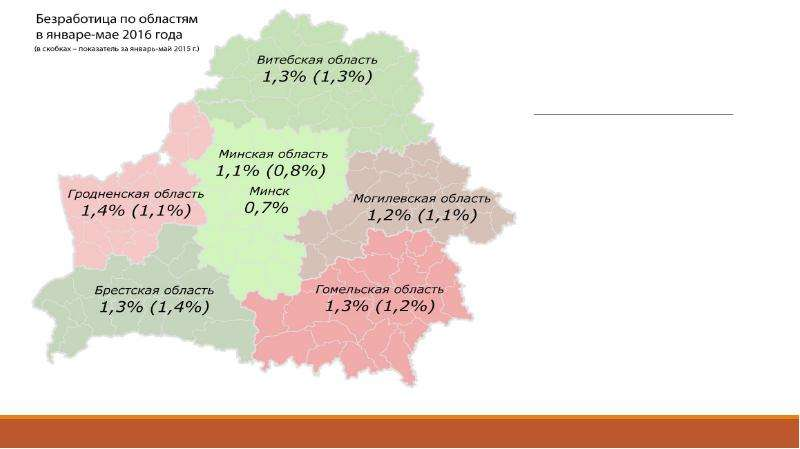 Государственная политика занятости, слайд 14