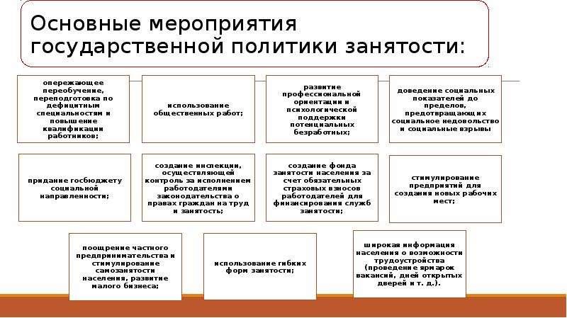 Государственная политика занятости, слайд 22