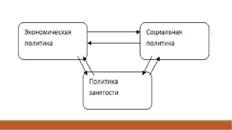 Государственная политика занятости, слайд 4