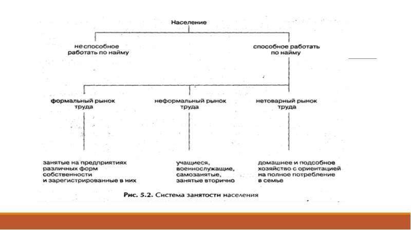 Государственная политика занятости, слайд 6