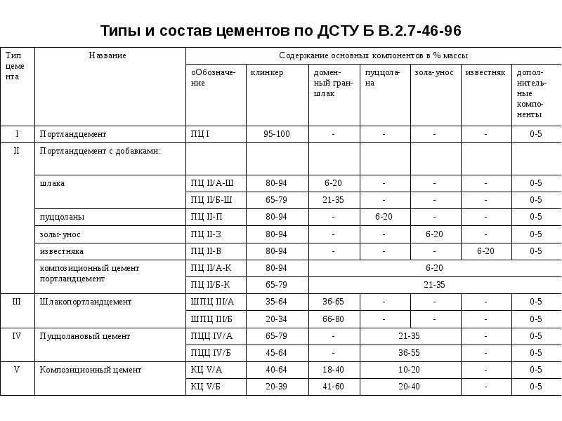 Типы и состав цементов по ДСТУ Б В. 2. 7-46-96