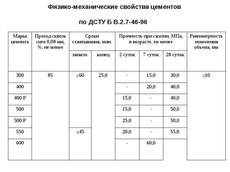 Физико-механические свойства цементов по ДСТУ Б В. 2. 7-46-96