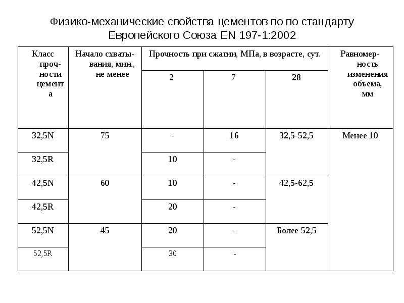 Физико-механические свойства цементов по по стандарту Европейского Союза EN 197-1:2002