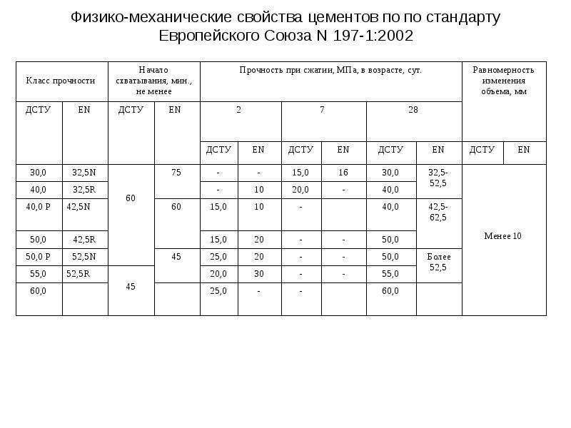 Физико-механические свойства цементов по по стандарту Европейского Союза N 197-1:2002
