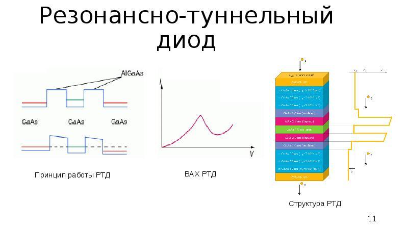 Резонансно-туннельный диод Принцип работы РТД