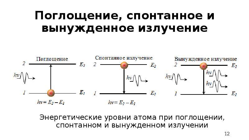 Поглощение, спонтанное и вынужденное излучение Энергетические уровни атома при поглощении, спонтанно