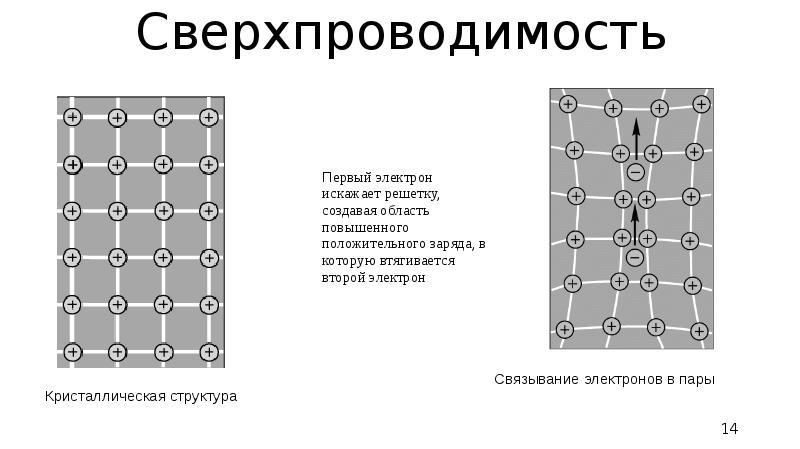 Сверхпроводимость Связывание электронов в пары